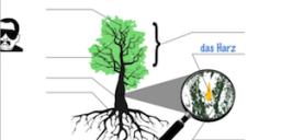 """Arbeitsblatt zum Thema """"Baum"""""""